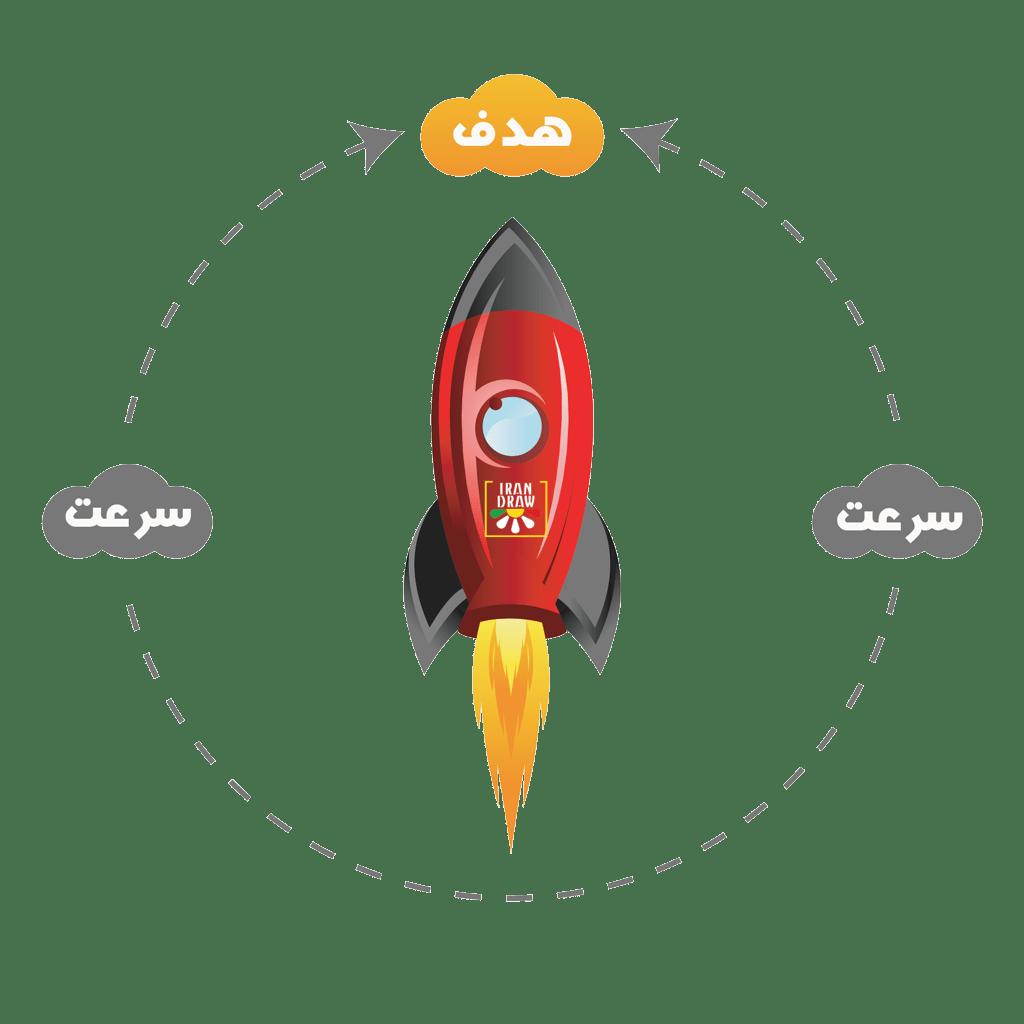Fast Speed Site Target - افزایش سرعت سایت | بهینه سازی سرعت سایت | سرعت سایت در سئو