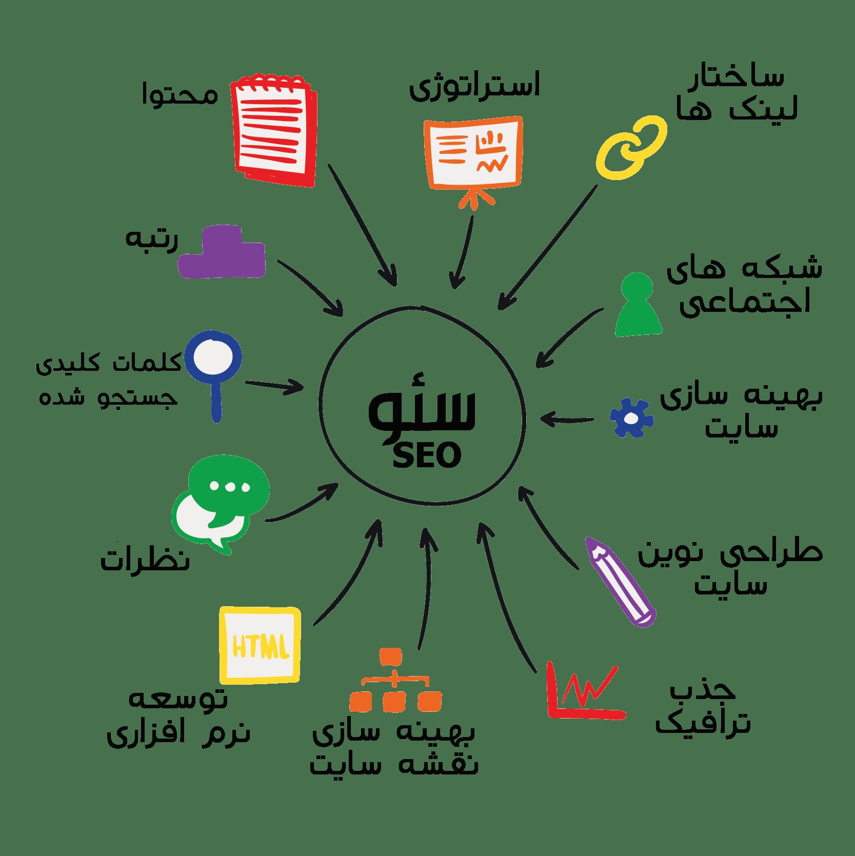 Seo Chart - سئو و بهینه سازی سایت (SEO)