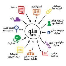 Seo Chart home - صفحه نخست - طراحی سایت در کرج |سئو وبهینه سازی در کرج|طراحی انواع شبکه های کامپیوتری در کرج